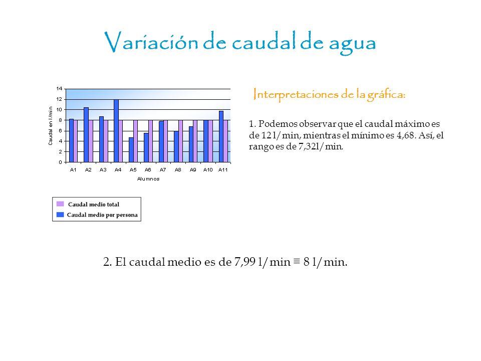 Variación de caudal de agua Interpretaciones de la gráfica: 2. El caudal medio es de 7,99 l/min 8 l/min. 1. Podemos observar que el caudal máximo es d