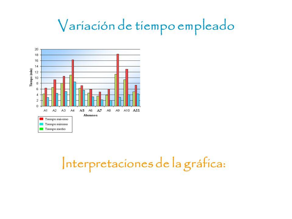 Variación de tiempo empleado Interpretaciones de la gráfica: