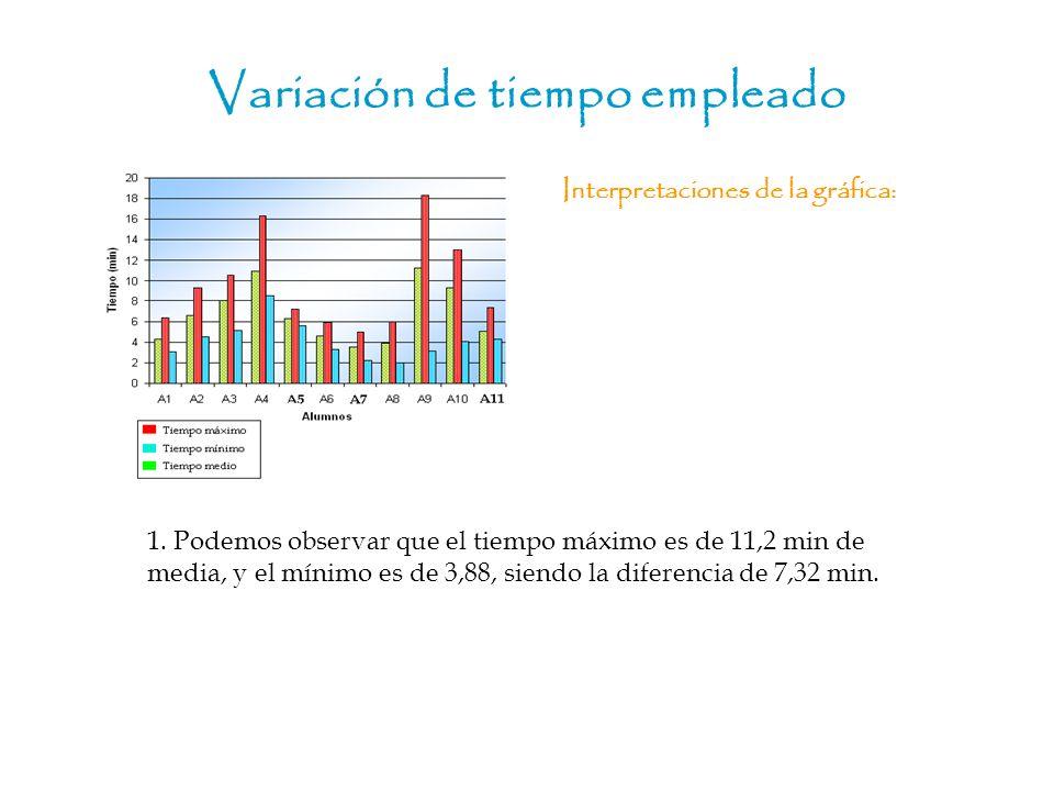 Variación de tiempo empleado Interpretaciones de la gráfica: 1. Podemos observar que el tiempo máximo es de 11,2 min de media, y el mínimo es de 3,88,