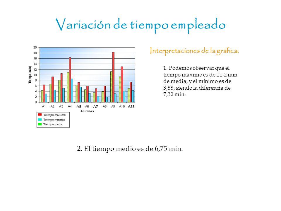 Variación de tiempo empleado Interpretaciones de la gráfica: 2. El tiempo medio es de 6,75 min. 1. Podemos observar que el tiempo máximo es de 11,2 mi