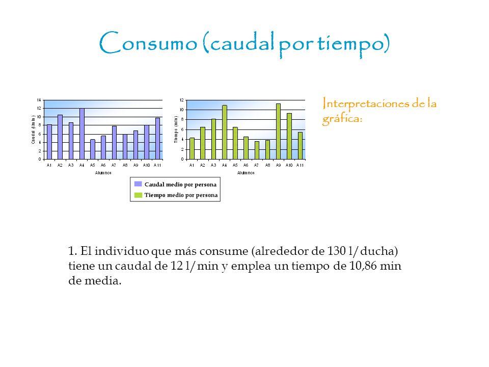 Consumo (caudal por tiempo ) Interpretaciones de la gráfica: 1. El individuo que más consume (alrededor de 130 l/ducha) tiene un caudal de 12 l/min y