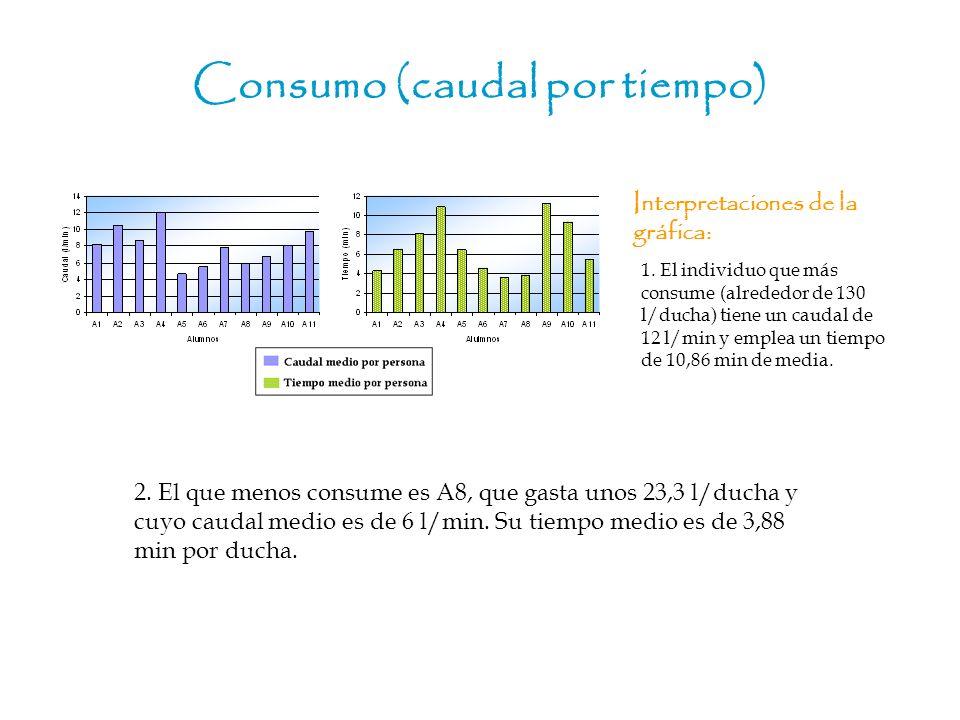 Consumo (caudal por tiempo) Interpretaciones de la gráfica: 2. El que menos consume es A8, que gasta unos 23,3 l/ducha y cuyo caudal medio es de 6 l/m