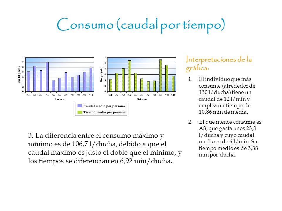 Consumo (caudal por tiempo) Interpretaciones de la gráfica: 3. La diferencia entre el consumo máximo y mínimo es de 106,7 l/ducha, debido a que el cau