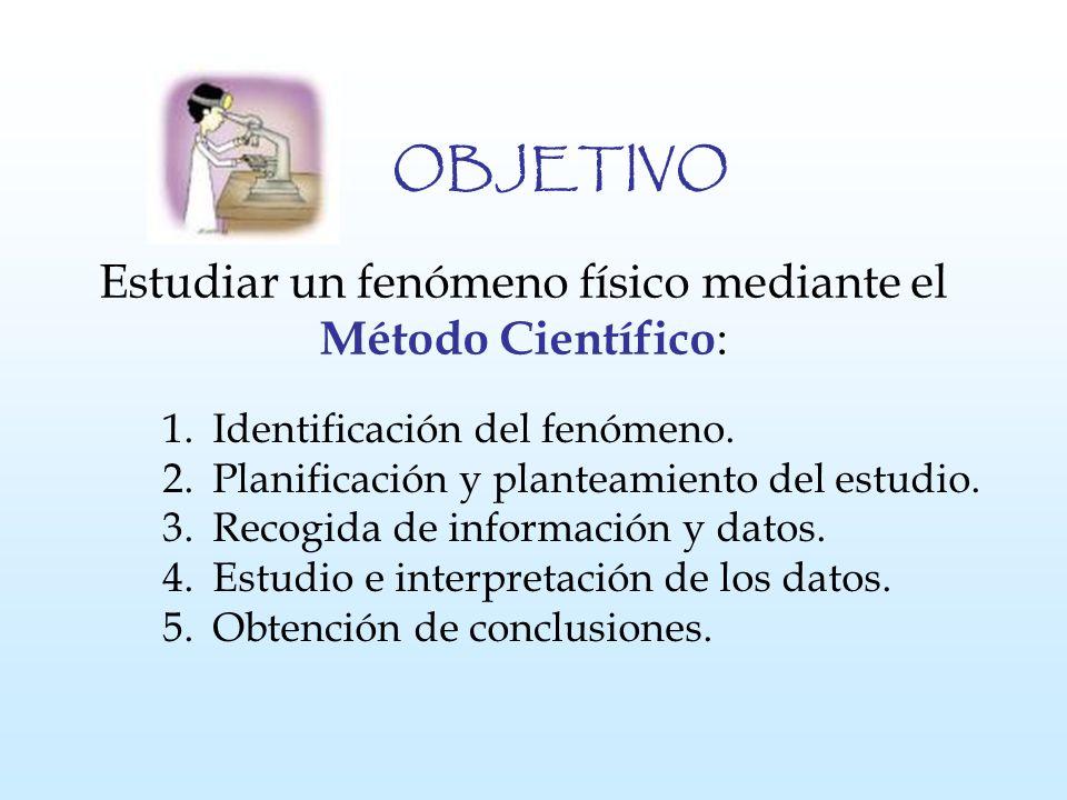 Estudiar un fenómeno físico mediante el Método Científico : 1. Identificación del fenómeno. 2. Planificación y planteamiento del estudio. 3. Recogida