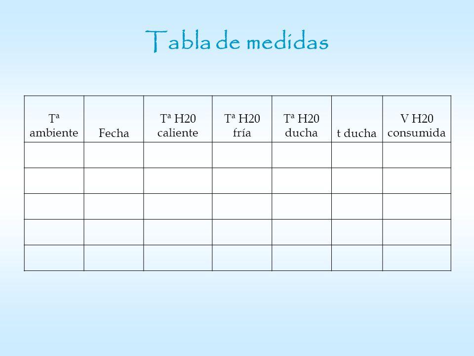 Variación de temperatura Interpretaciones de la gráfica: 2.