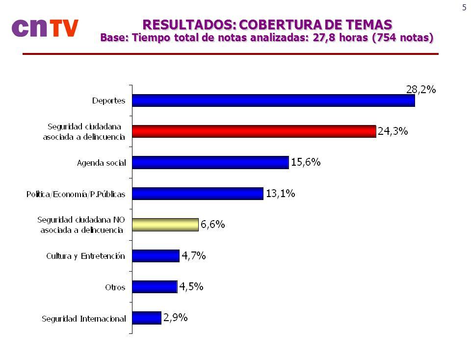 16 Principales Resultados -La Seguridad Ciudadana Asociada a Delincuencia es el segundo tema con mayor presencia en todos los noticiarios.
