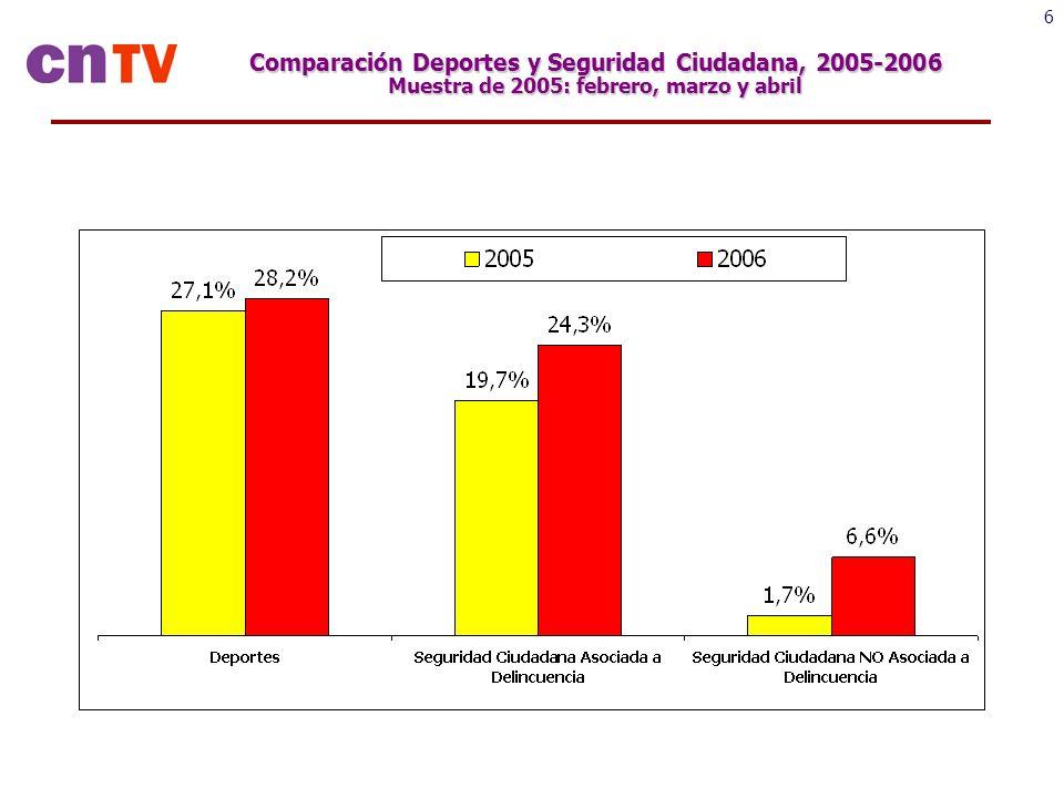 6 Comparación Deportes y Seguridad Ciudadana, 2005-2006 Muestra de 2005: febrero, marzo y abril