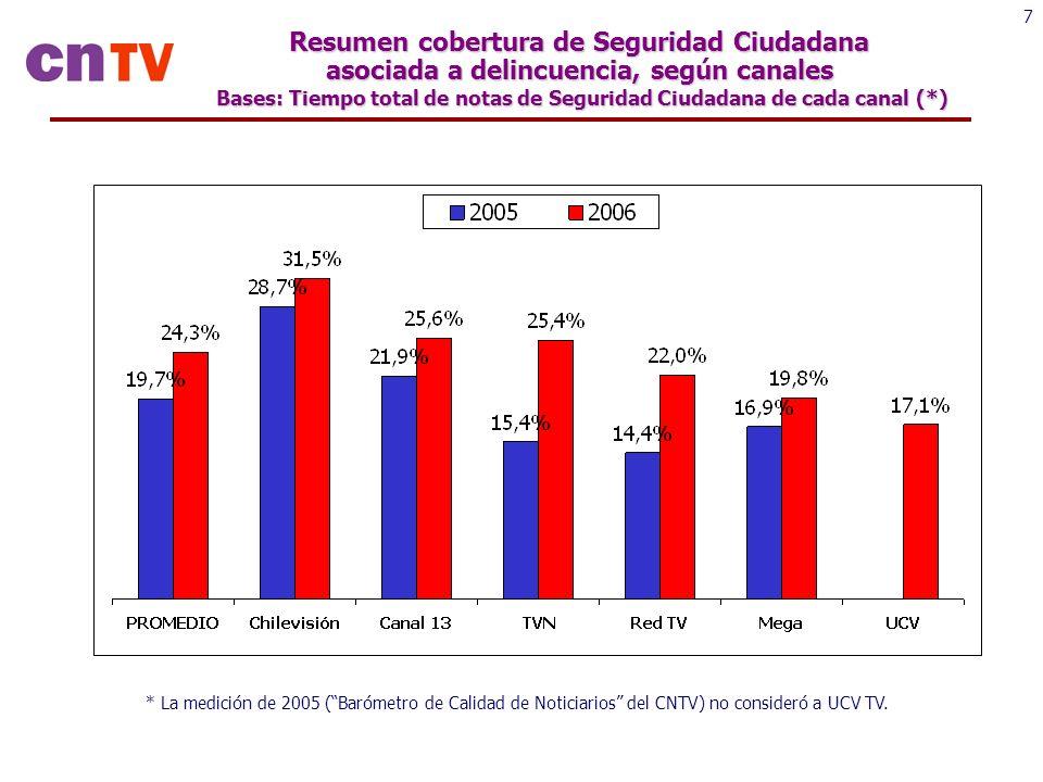 7 Resumen cobertura de Seguridad Ciudadana asociada a delincuencia, según canales Bases: Tiempo total de notas de Seguridad Ciudadana de cada canal (*) * La medición de 2005 (Barómetro de Calidad de Noticiarios del CNTV) no consideró a UCV TV.