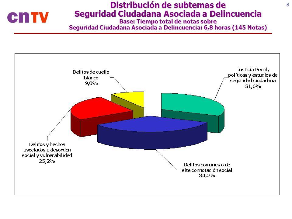 8 Distribución de subtemas de Seguridad Ciudadana Asociada a Delincuencia Base: Tiempo total de notas sobre Seguridad Ciudadana Asociada a Delincuencia: 6,8 horas (145 Notas)