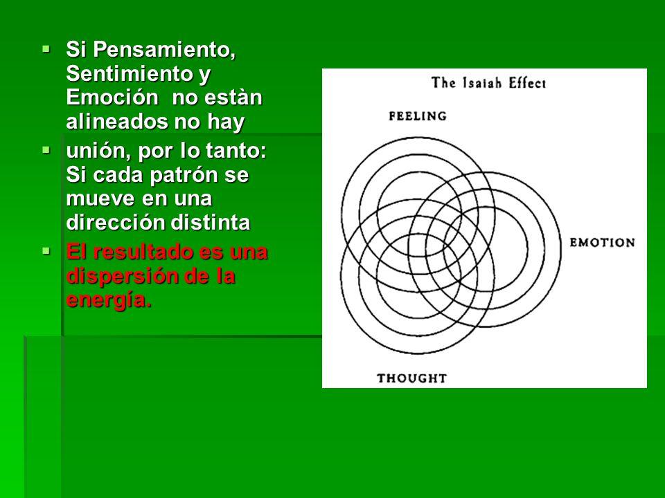 Si Pensamiento, Sentimiento y Emoción no estàn alineados no hay Si Pensamiento, Sentimiento y Emoción no estàn alineados no hay unión, por lo tanto: Si cada patrón se mueve en una dirección distinta unión, por lo tanto: Si cada patrón se mueve en una dirección distinta El resultado es una dispersión de la energía.