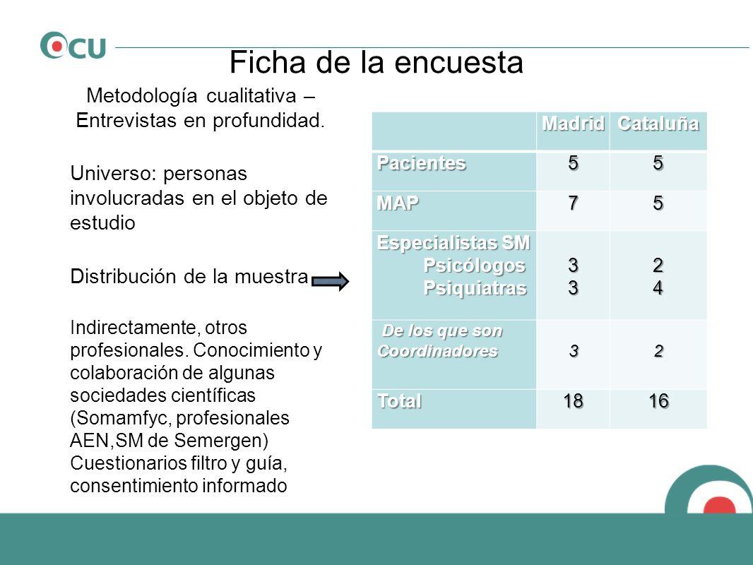 Ficha de la encuesta Metodología cualitativa – Entrevistas en profundidad. Universo: personas involucradas en el objeto de estudio Distribución de la