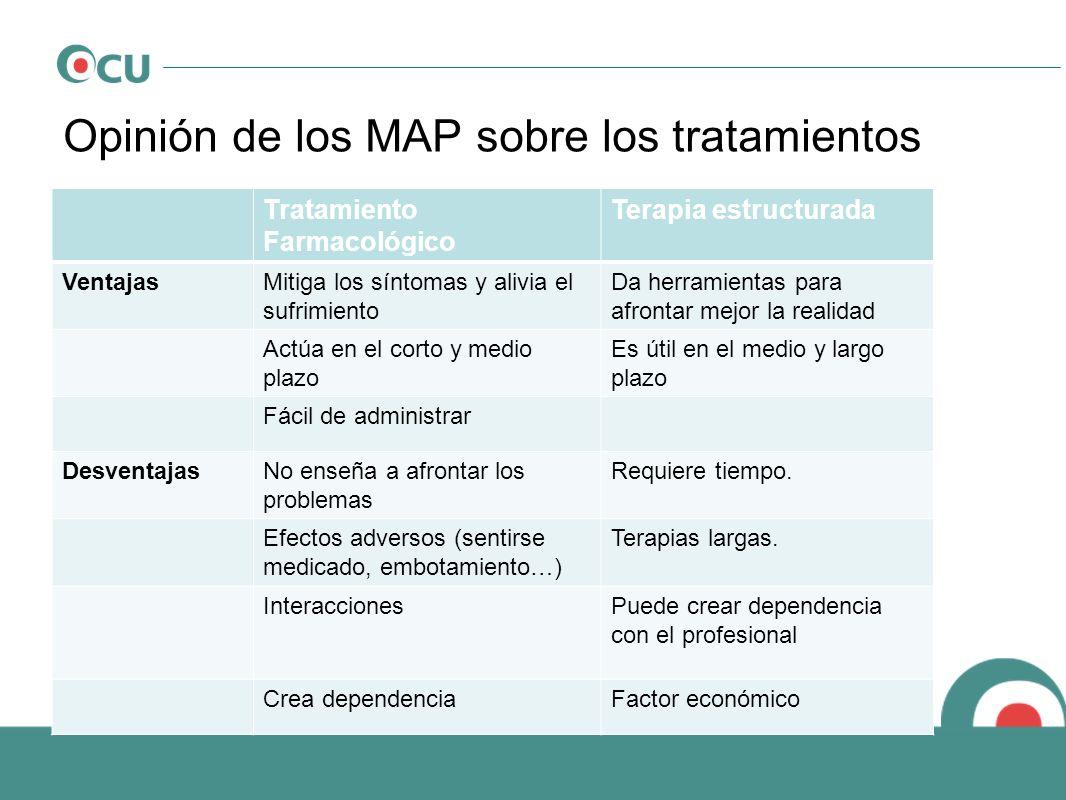 Opinión de los MAP sobre los tratamientos Tratamiento Farmacológico Terapia estructurada VentajasMitiga los síntomas y alivia el sufrimiento Da herram