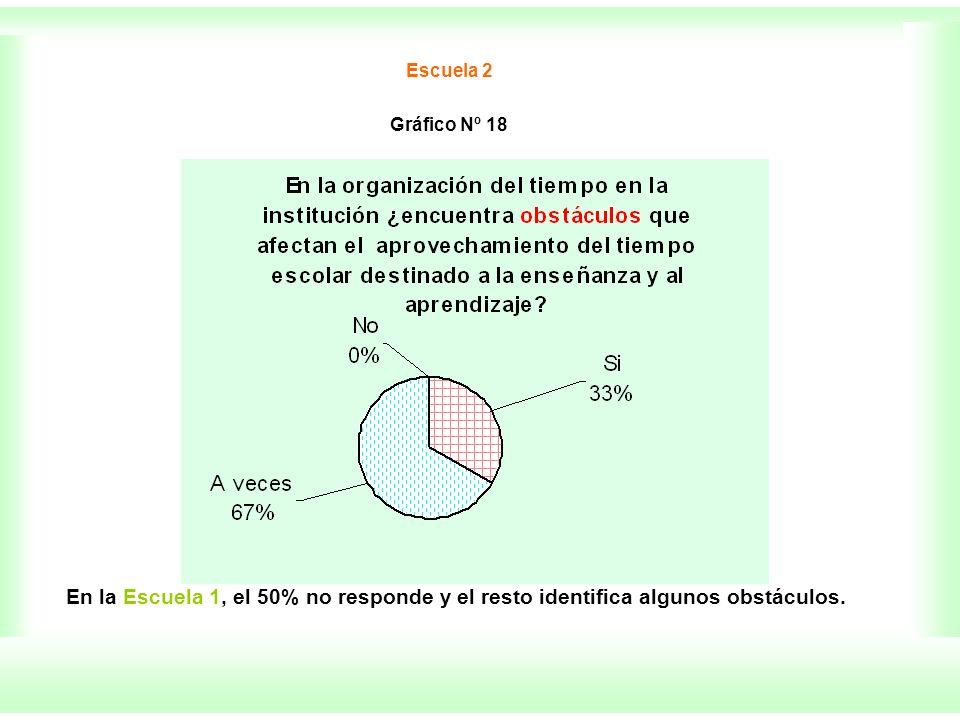 Escuela 2 Gráfico Nº 18 En la Escuela 1, el 50% no responde y el resto identifica algunos obstáculos.