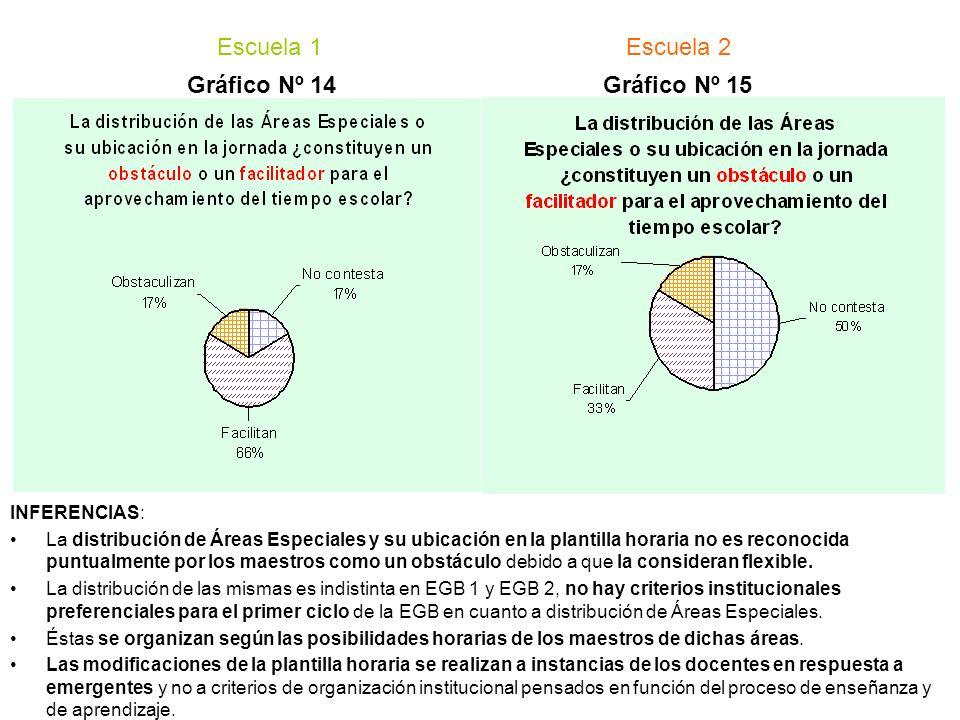 INFERENCIAS: La distribución de Áreas Especiales y su ubicación en la plantilla horaria no es reconocida puntualmente por los maestros como un obstácu