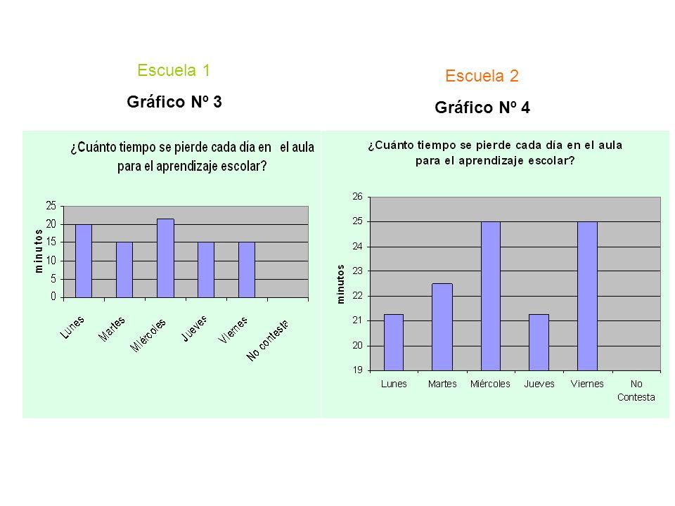 Si bien las respuestas a la ENCUESTA arrojan un promedio de 20´ diarios que se pierden para el aprendizaje escolar (la quinta parte de la jornada) (Gráf.