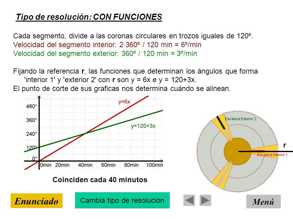 Tipo de resolución: CON FUNCIONES Menú Enunciado Cada segmento, divide a las coronas circulares en trozos iguales de 120º. Velocidad del segmento inte