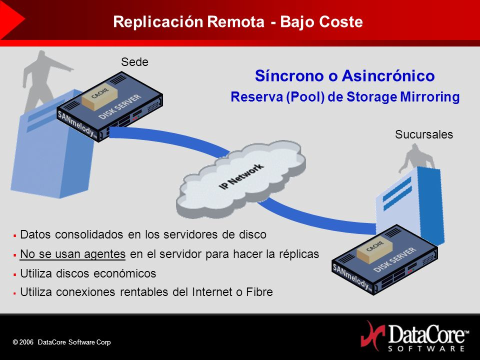 © 2006 DataCore Software Corp Datos consolidados en los servidores de disco No se usan agentes en el servidor para hacer la réplicas Utiliza discos ec