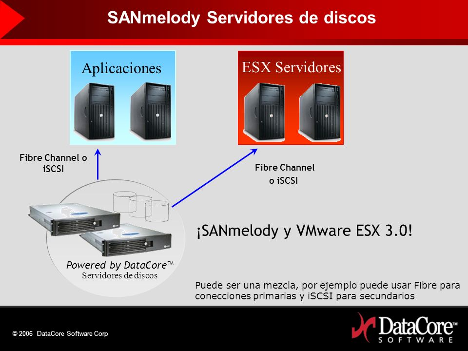 © 2006 DataCore Software Corp Powered by DataCore Servidores de discos Fibre Channel o iSCSI Aplicaciones ESX Servidores Fibre Channel o iSCSI ¡SANmel