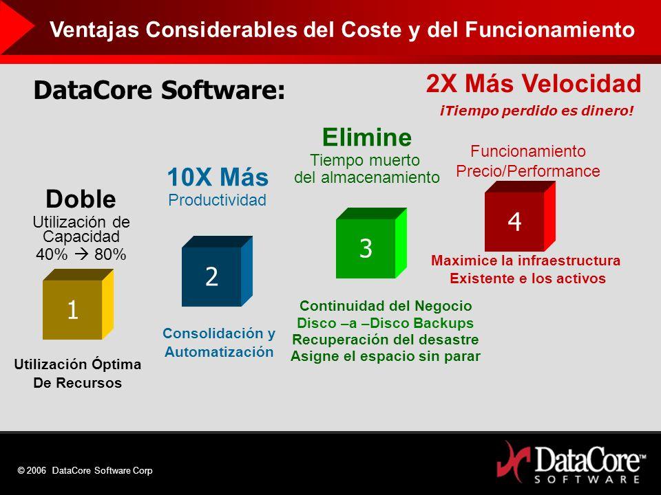 © 2006 DataCore Software Corp Doble Utilización de Capacidad 40% 80% 1 Utilización Óptima De Recursos Elimine Tiempo muerto del almacenamiento 3 Conti