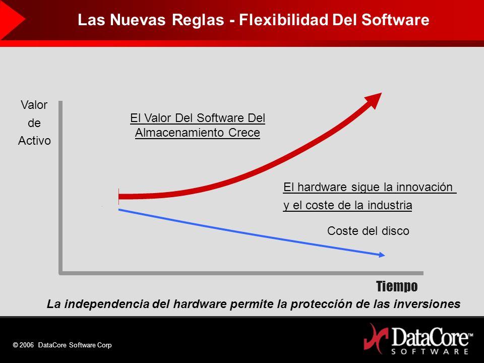 © 2006 DataCore Software Corp Tiempo El hardware sigue la innovación y el coste de la industria Coste del disco Valor de Activo El Valor Del Software