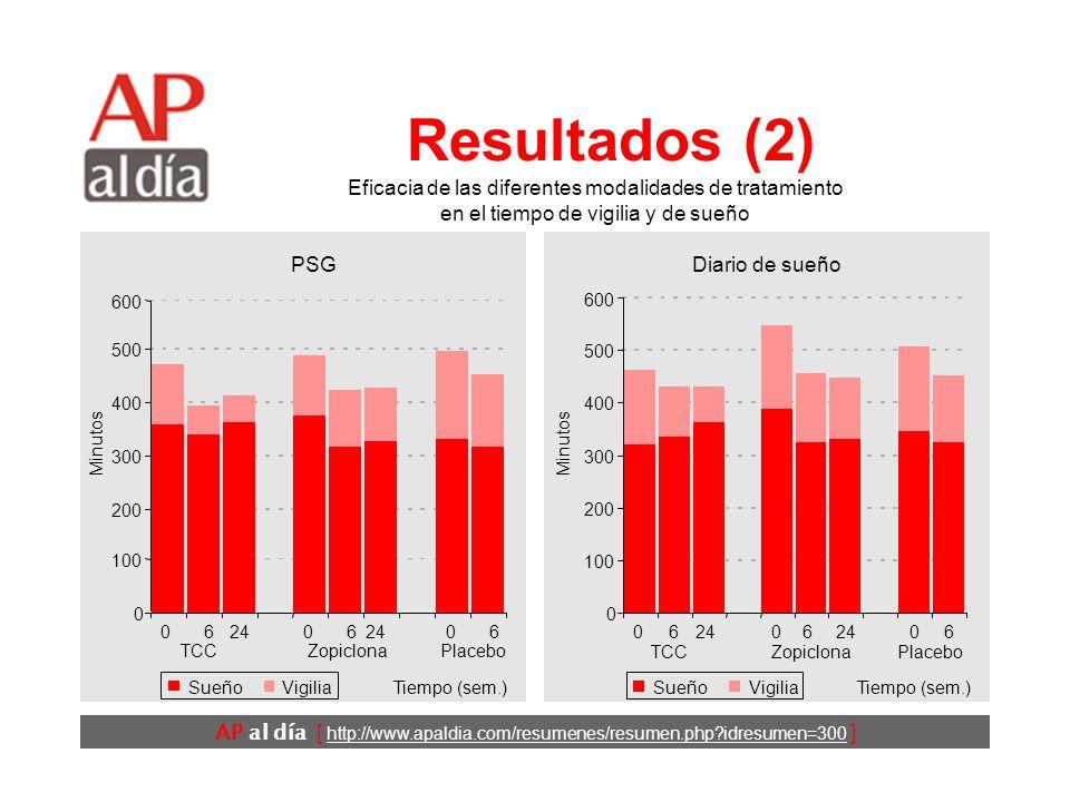 AP al día [ http://www.apaldia.com/resumenes/resumen.php?idresumen=300 ] Resultados (1) No se detectaron diferencias importantes entre los 3 grupos al