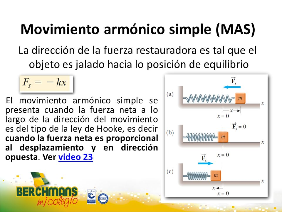 Movimiento armónico simple (MAS) La dirección de la fuerza restauradora es tal que el objeto es jalado hacia lo posición de equilibrio El movimiento a