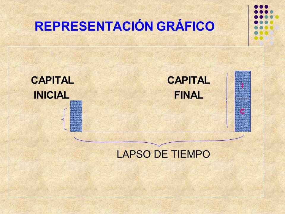 REPRESENTACIÓN GRÁFICO CAPITAL CAPITAL INICIAL FINAL LAPSO DE TIEMPO IC IC