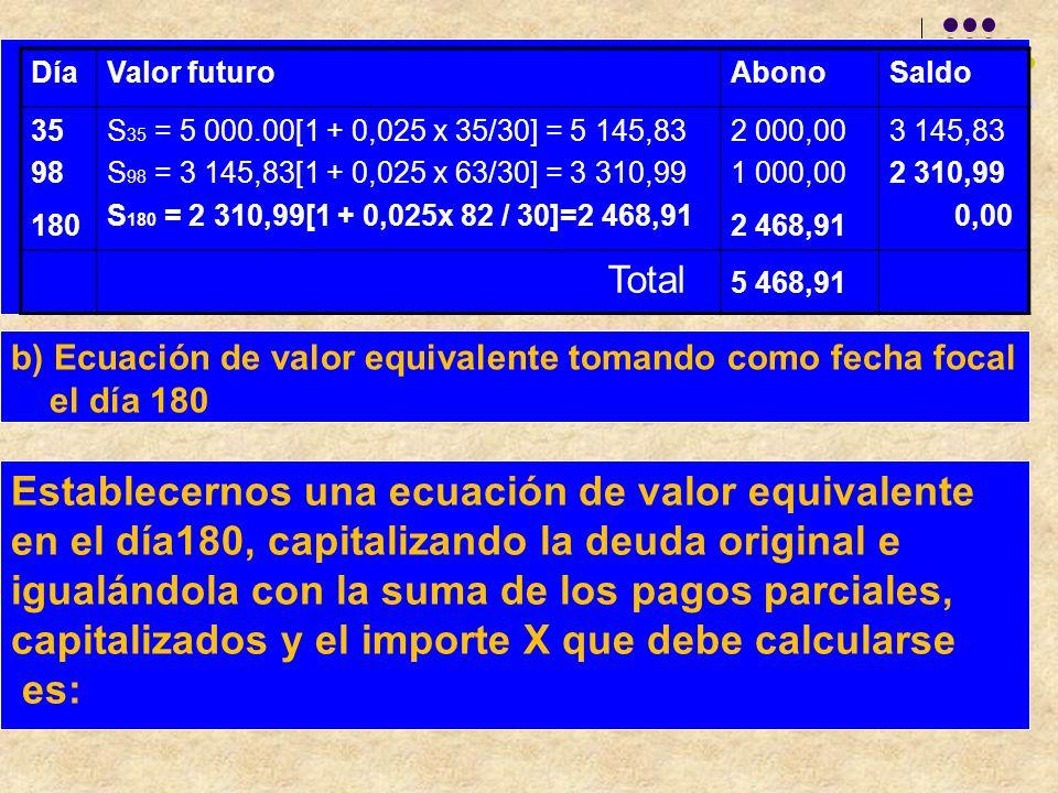 DíaValor futuroAbonoSaldo 35 98 180 S 35 = 5 000.00[1 + 0,025 x 35/30] = 5 145,83 S 98 = 3 145,83[1 + 0,025 x 63/30] = 3 310,99 S 180 = 2 310,99[1 + 0