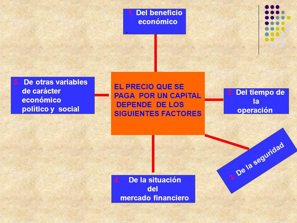 EL PRECIO QUE SE PAGA POR UN CAPITAL DEPENDE DE LOS SIGUIENTES FACTORES 5. De otras variables de carácter económico político y social 1. Del beneficio