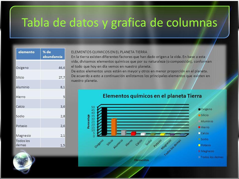Tabla de datos y grafica de columnas elemento% de abundancia Oxigeno46,6 Silicio27,7 Aluminio8,1 Hierro5 Calcio3,6 Sodio2,8 Potasio2,6 Magnesio2,1 Todos los demas1,5 ELEMENTOS QUIMICOS EN EL PLANETA TIERRA En la tierra existen diferentes factores que han dado origen a la vida.