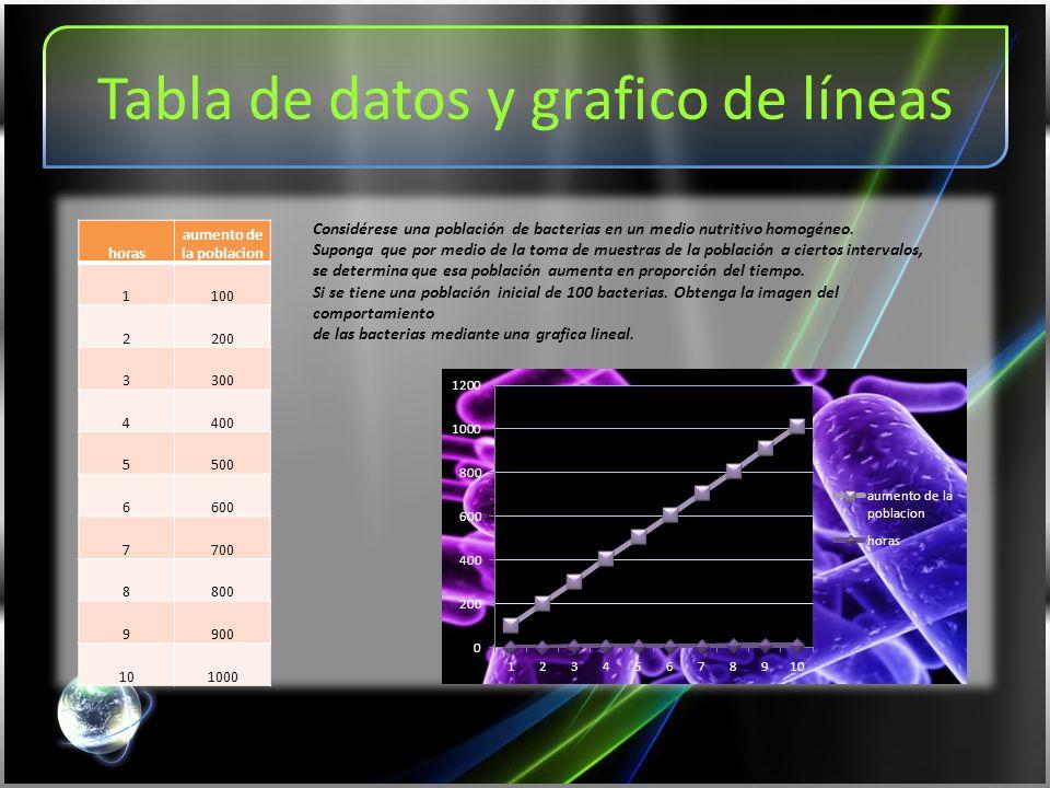 Tabla de datos y grafico de líneas horas aumento de la poblacion 1100 2200 3300 4400 5500 6600 7700 8800 9900 101000 Considérese una población de bacterias en un medio nutritivo homogéneo.