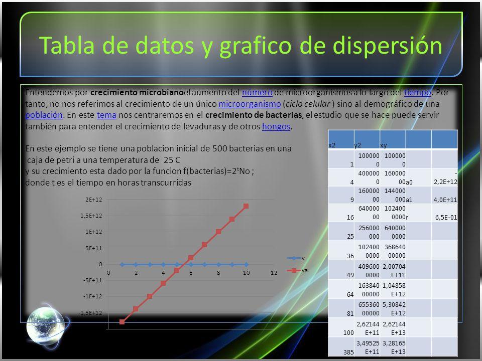 Tabla de datos y grafico de dispersión Entendemos por crecimiento microbianoel aumento del número de microorganismos a lo largo del tiempo.