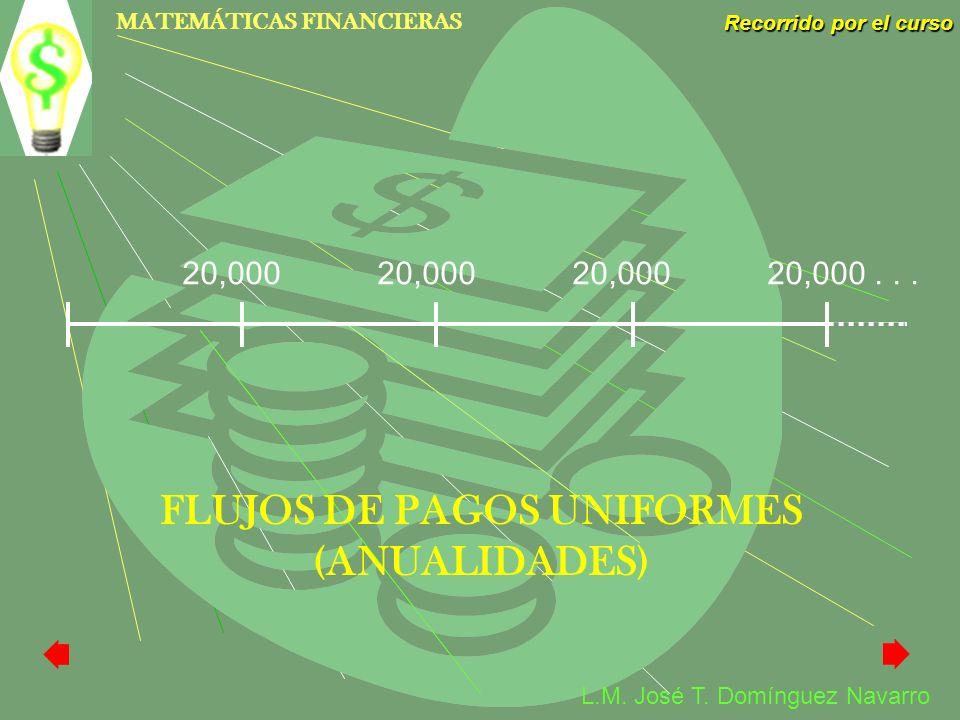 MATEMÁTICAS FINANCIERAS Recorrido por el curso L.M. José T. Domínguez Navarro FLUJOS DE PAGOS UNIFORMES (ANUALIDADES) 20,000 20,000 20,000 20,000...
