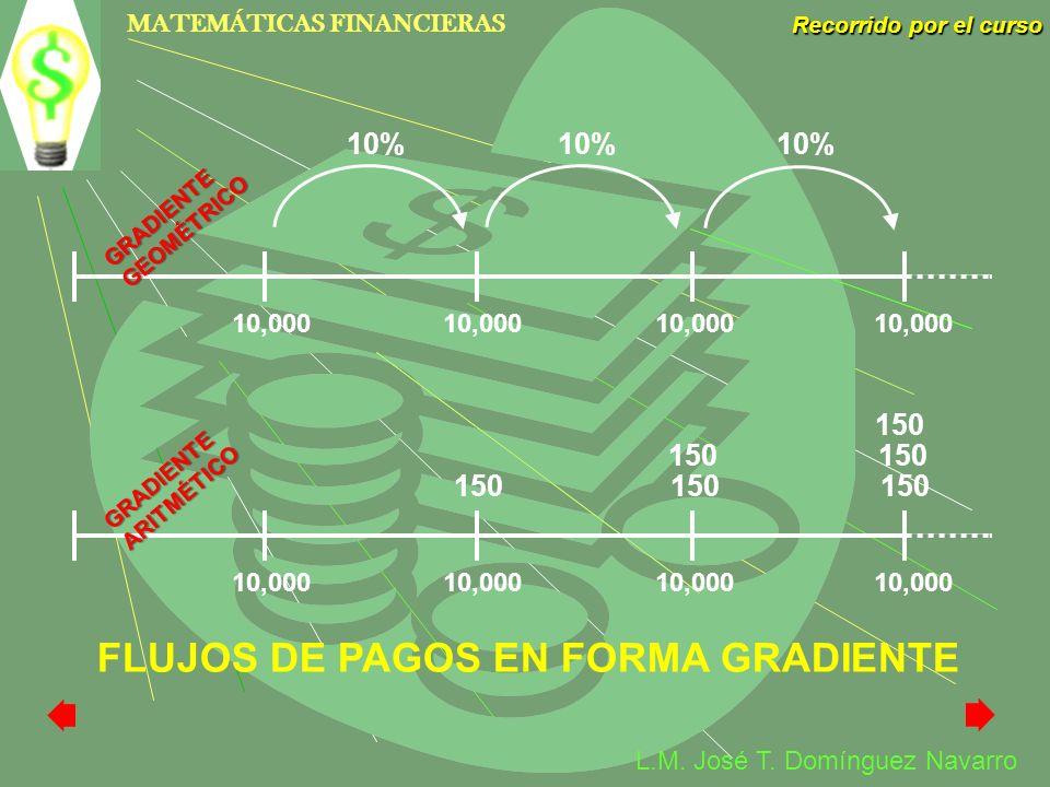 MATEMÁTICAS FINANCIERAS Recorrido por el curso L.M. José T. Domínguez Navarro FLUJOS DE PAGOS EN FORMA GRADIENTE 10,000 10,000 150 150 150 150 10,000