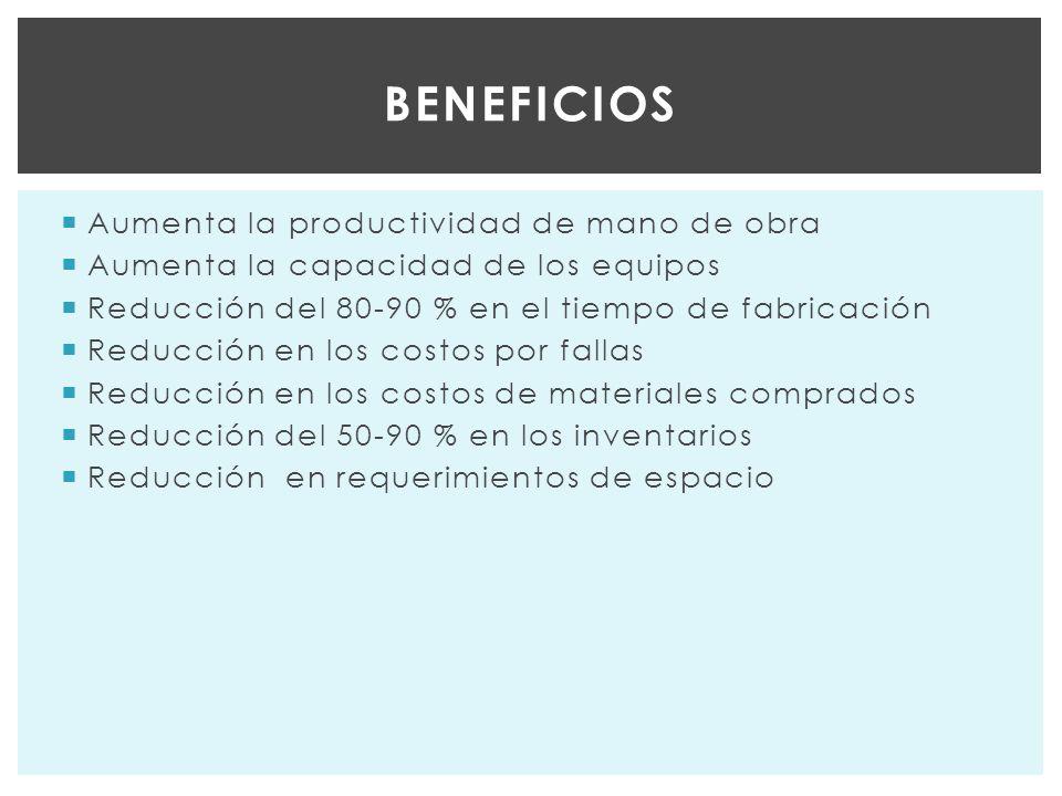 Aumenta la productividad de mano de obra Aumenta la capacidad de los equipos Reducción del 80-90 % en el tiempo de fabricación Reducción en los costos por fallas Reducción en los costos de materiales comprados Reducción del 50-90 % en los inventarios Reducción en requerimientos de espacio BENEFICIOS
