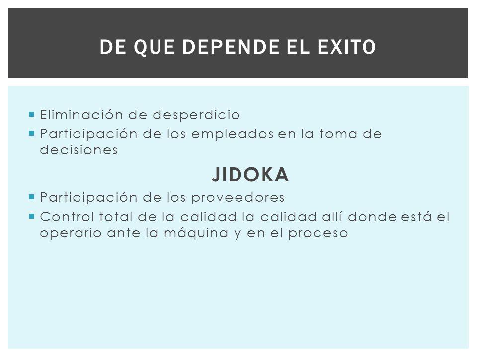 Eliminación de desperdicio Participación de los empleados en la toma de decisiones JIDOKA Participación de los proveedores Control total de la calidad la calidad allí donde está el operario ante la máquina y en el proceso DE QUE DEPENDE EL EXITO