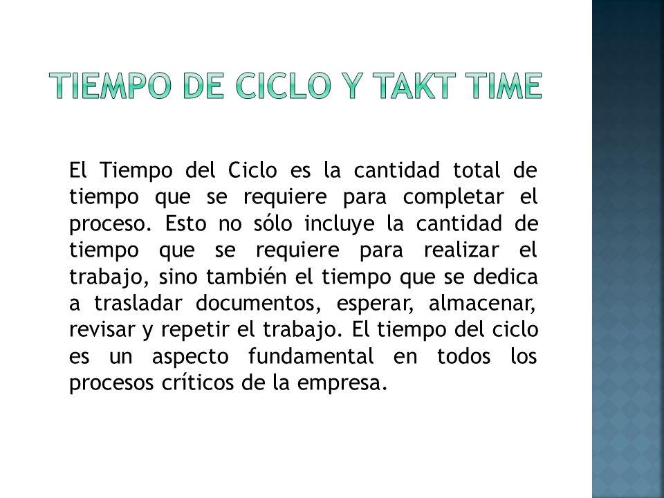 El Tiempo del Ciclo es la cantidad total de tiempo que se requiere para completar el proceso.