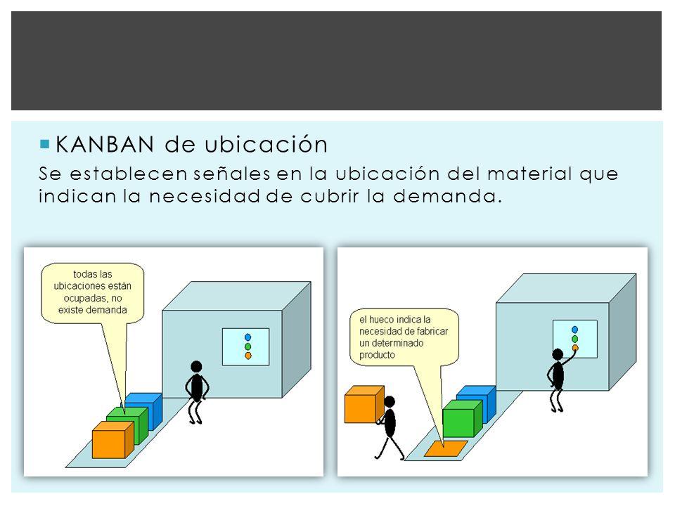 KANBAN de ubicación Se establecen señales en la ubicación del material que indican la necesidad de cubrir la demanda.