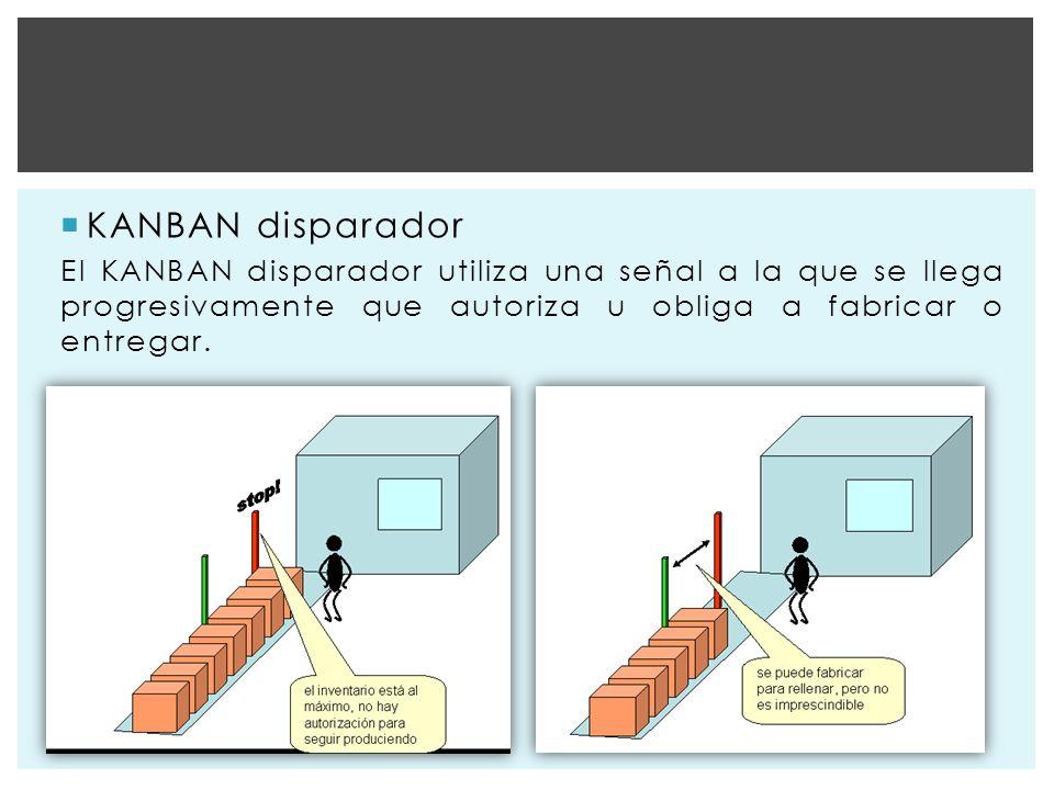 KANBAN disparador El KANBAN disparador utiliza una señal a la que se llega progresivamente que autoriza u obliga a fabricar o entregar.