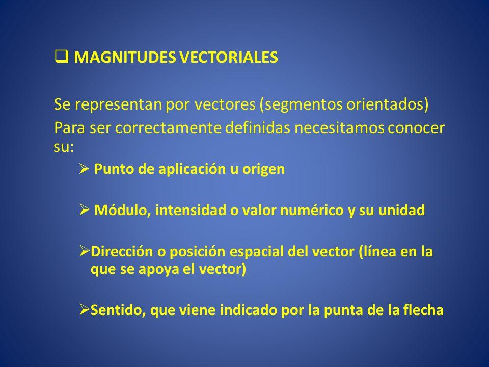 Elementos de un vector PUNTO DE APLICACIÓN DIRECCIÓN SENTIDO MÓDULO