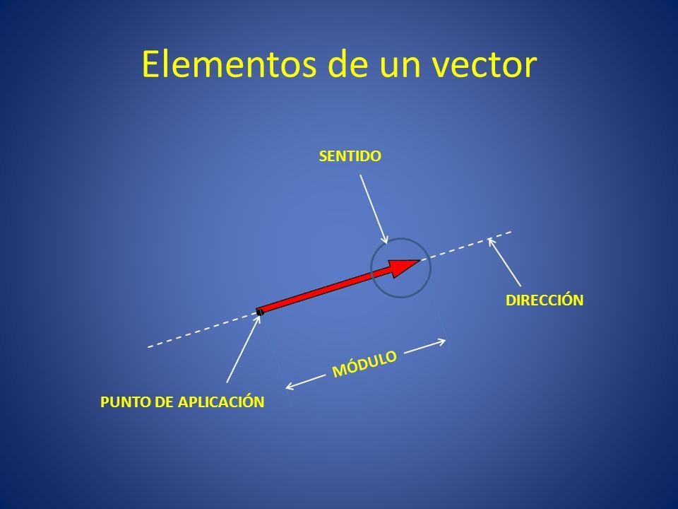 MAGNITUDES DEL MOVIMIENTO 4 4 VECTOR DE POSICIÓN ESPACIO RECORRIDO VELOCIDAD ACELERACIÓN VECTOR DESPLAZAMIENTO