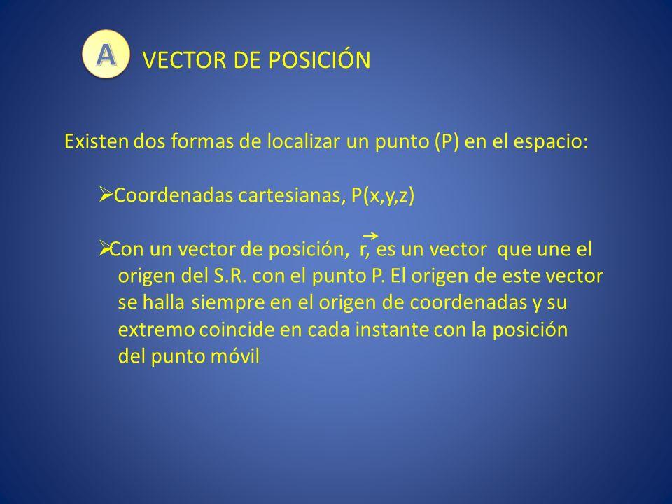 VECTOR DE POSICIÓN 0 y z x j k P(x,y,z) i r