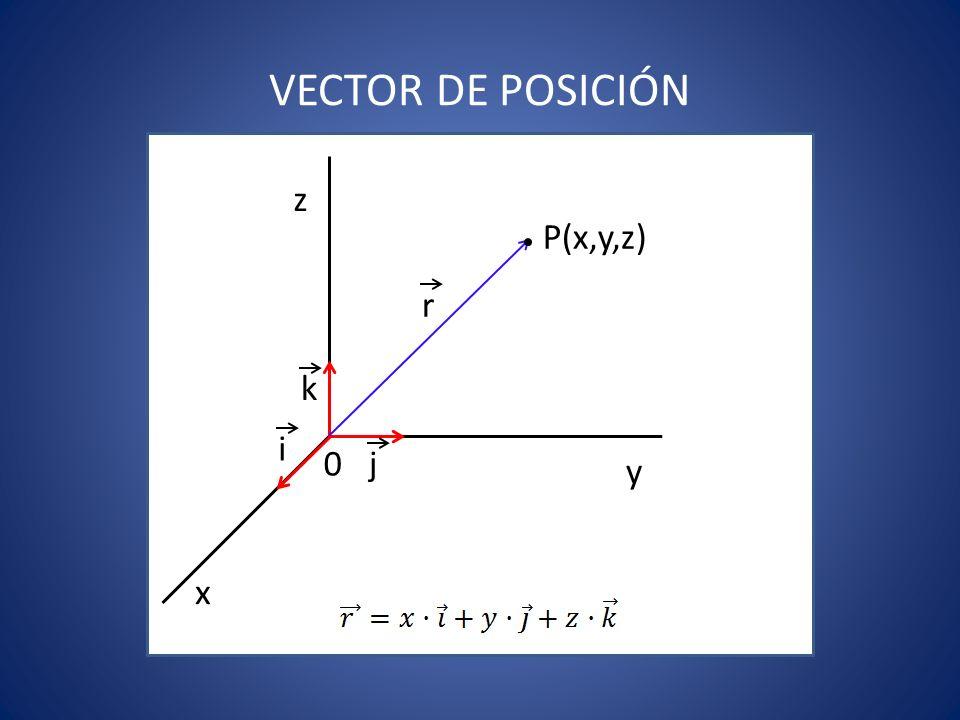 Ejemplos En una dimensiónEn el plano x P(3,0,0) x y P(3,2,0) Donde son vectores unitarios que tienen la dirección de los ejes, x, y, z, respectivamente y sentidos positivos