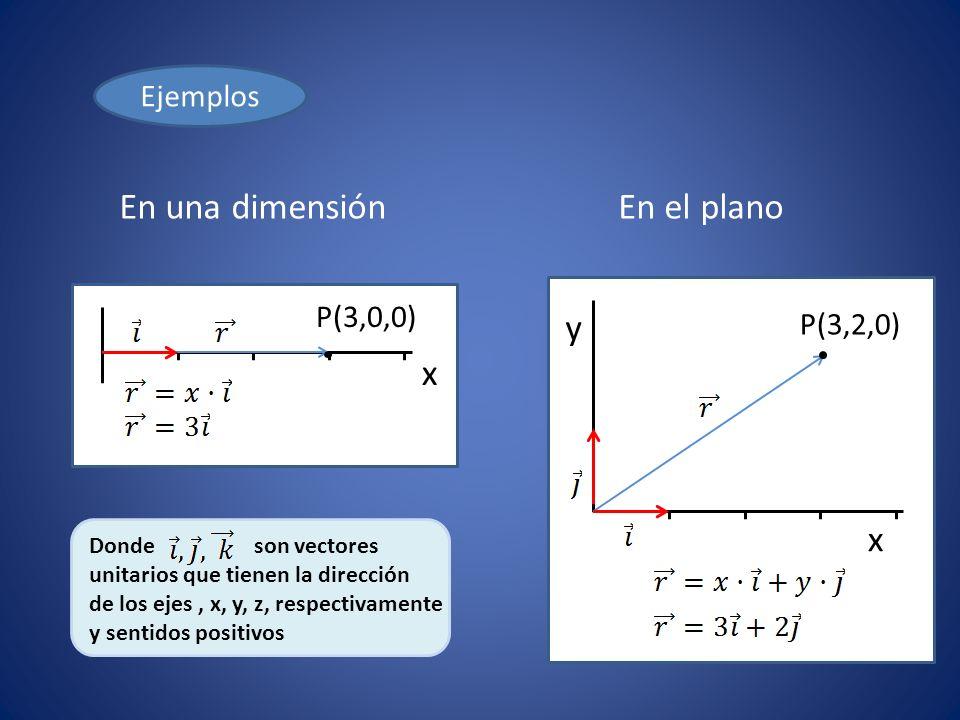 El módulo del vector de posición se calcula Vector de posición Módulo o valor numérico