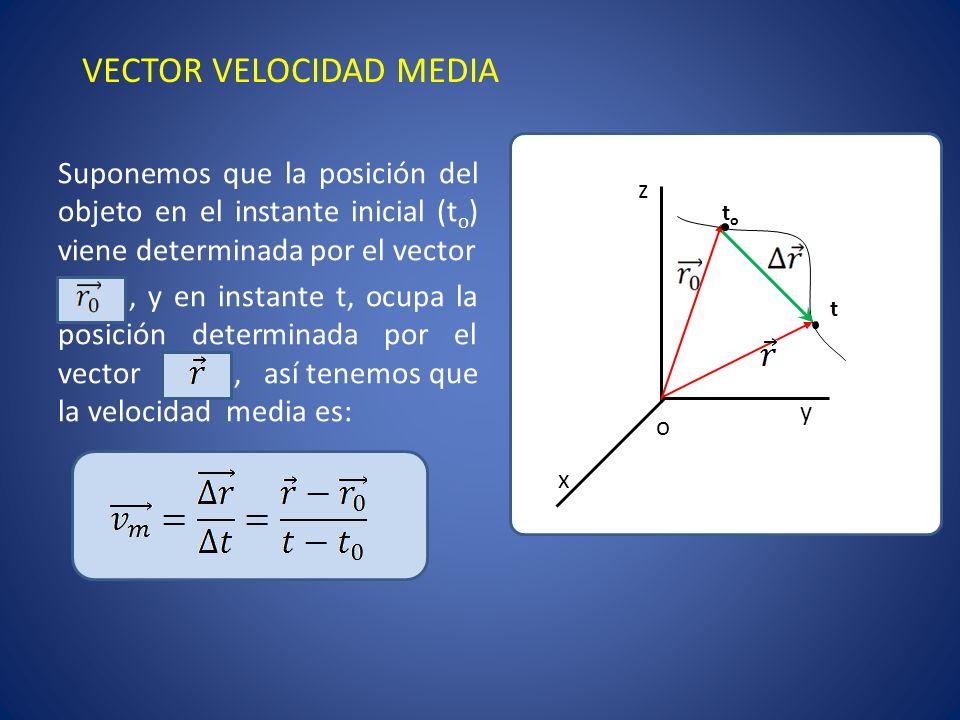 El vector tiene la misma dirección y sentido que el vector desplazamiento En el S.I.