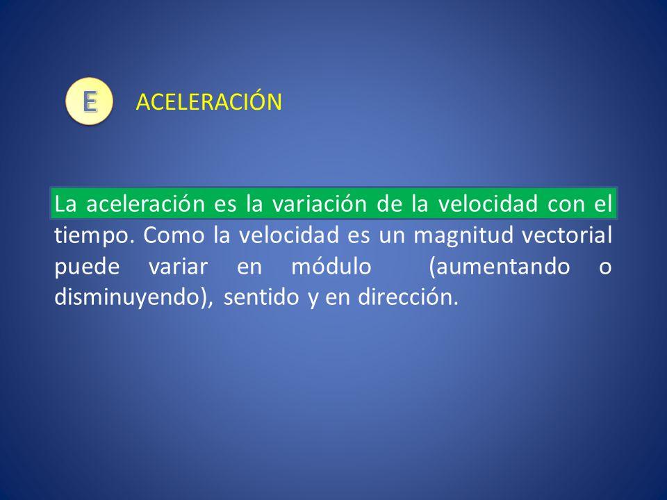 Ejemplos de movimientos en los que hay aceleración Caso 1: Velocidad cambia de sentido Un coche se mueve con una velocidad de 30 km/h acelera hasta alcanzar una velocidad de 100 km/h Caso 2: El módulo de la Velocidad aumenta Lanzamos una pelota horizontalmente con una velocidad de 10 m/s sobre una pared.