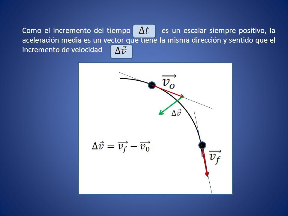 ACELERACIÓN INSTANTÁNEA Si el intervalo de tiempo se hace infinitamente pequeño, hablamos de aceleración instantánea.