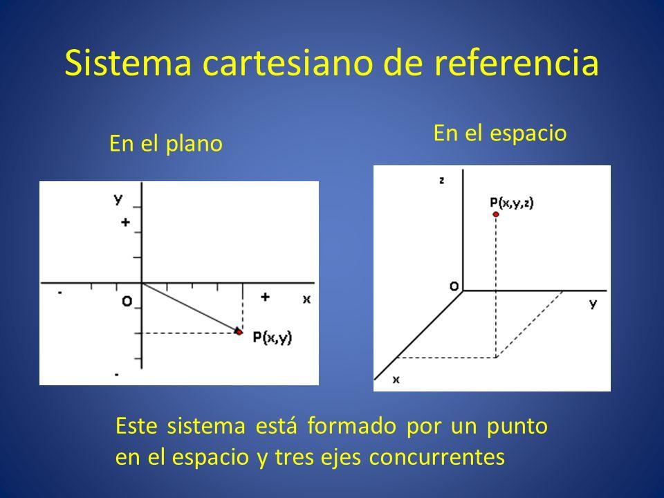 El punto P(x,y,z) estará en reposo respecto a O si sus coordenadas permanecen constantes con el tiempo.