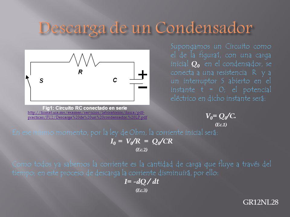Supongamos un Circuito como el de la figura1, con una carga inicial Q 0 en el condensador, se conecta a una resistencia R y a un interruptor S abierto en el instante t = 0; el potencial eléctrico en dicho instante será: V 0 = Q 0 /C.