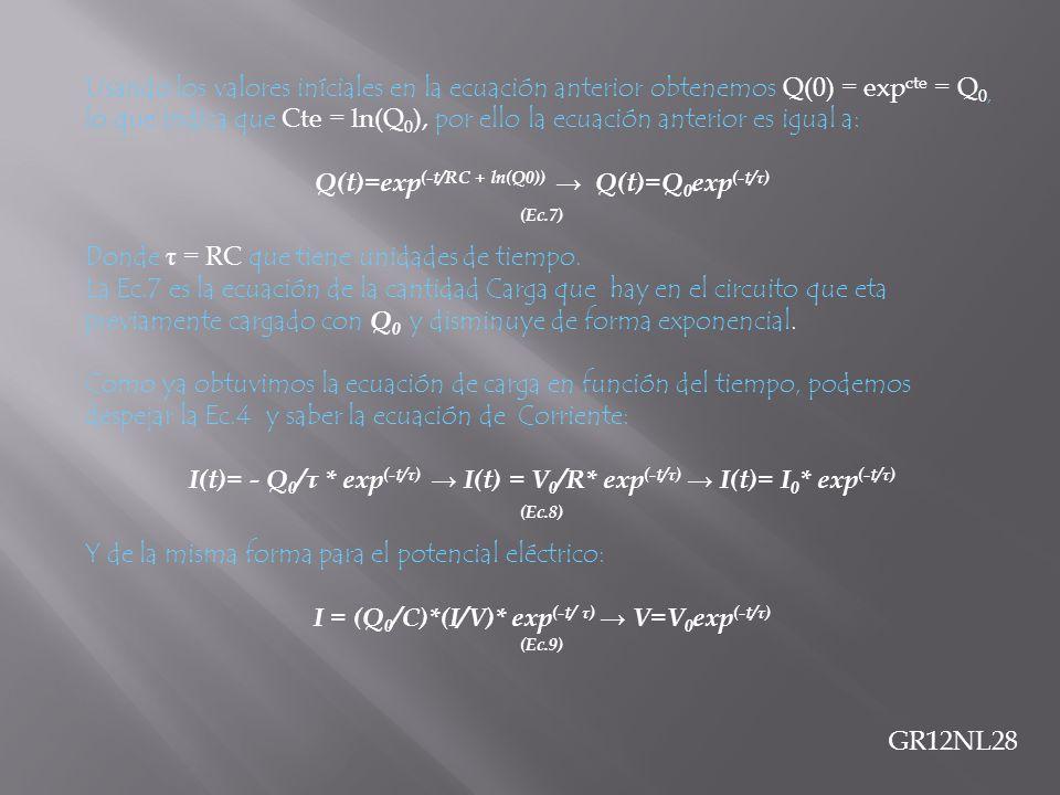 Usando los valores iníciales en la ecuación anterior obtenemos Q(0) = exp cte = Q 0, lo que indica que Cte = ln(Q 0 ), por ello la ecuación anterior e